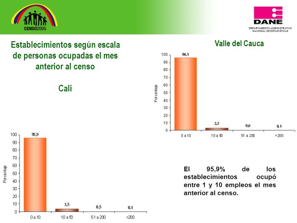 DEPARTAMENTO ADMINISTRATIVO NACIONAL DE ESTADISTICA5 Valle del Cauca El 95,9% de los establecimientos ocupó entre 1 y 10 empleos el mes anterior al censo.