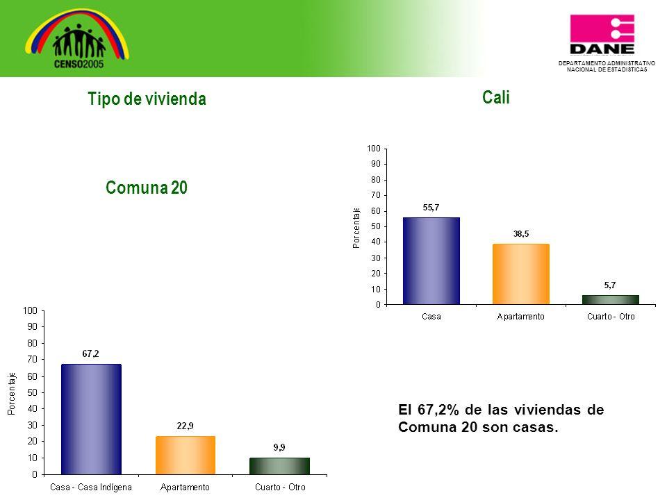 DEPARTAMENTO ADMINISTRATIVO NACIONAL DE ESTADISTICA5 Tipo de vivienda Comuna 20 Cali El 67,2% de las viviendas de Comuna 20 son casas.