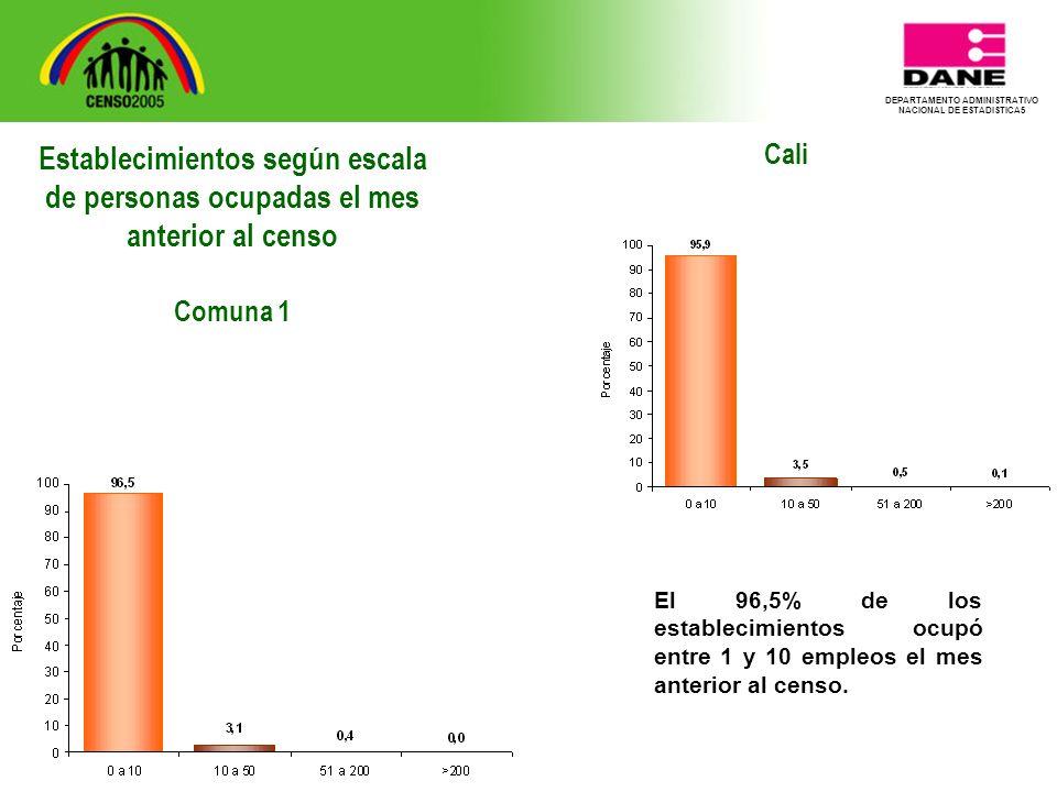 DEPARTAMENTO ADMINISTRATIVO NACIONAL DE ESTADISTICA5 Cali El 96,5% de los establecimientos ocupó entre 1 y 10 empleos el mes anterior al censo.