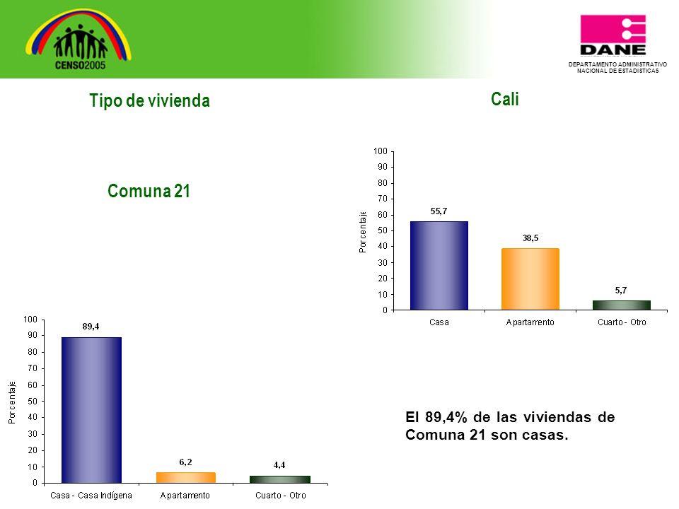 DEPARTAMENTO ADMINISTRATIVO NACIONAL DE ESTADISTICA5 Tipo de vivienda Comuna 21 Cali El 89,4% de las viviendas de Comuna 21 son casas.