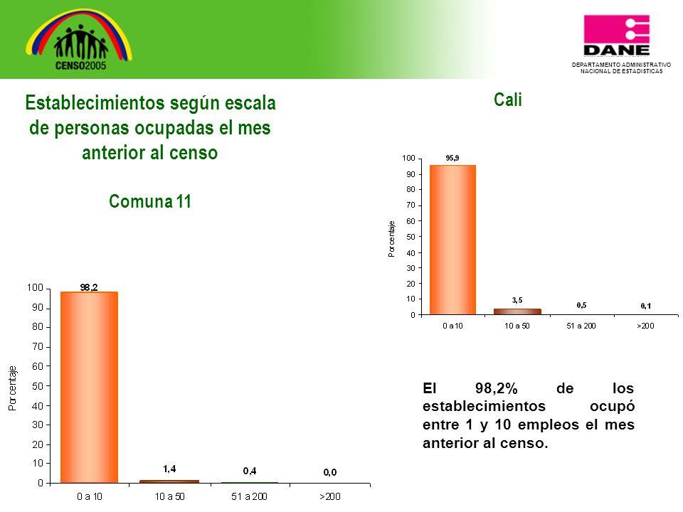 DEPARTAMENTO ADMINISTRATIVO NACIONAL DE ESTADISTICA5 Cali El 98,2% de los establecimientos ocupó entre 1 y 10 empleos el mes anterior al censo.