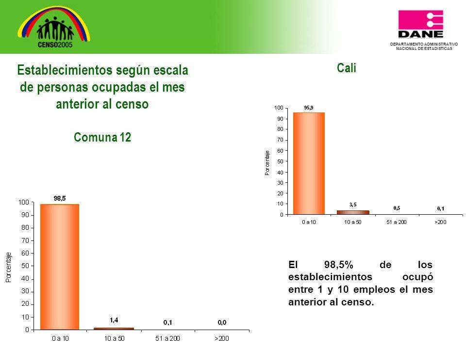 DEPARTAMENTO ADMINISTRATIVO NACIONAL DE ESTADISTICA5 Cali El 98,5% de los establecimientos ocupó entre 1 y 10 empleos el mes anterior al censo.