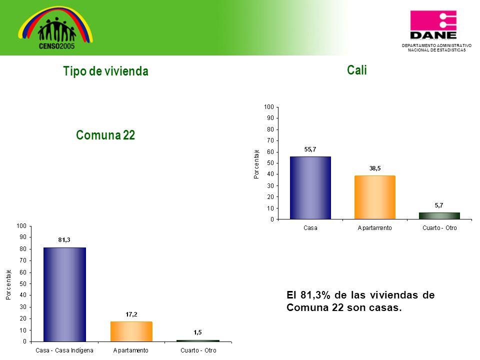 DEPARTAMENTO ADMINISTRATIVO NACIONAL DE ESTADISTICA5 Tipo de vivienda Comuna 22 Cali El 81,3% de las viviendas de Comuna 22 son casas.