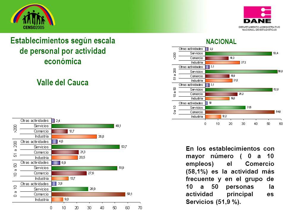 DEPARTAMENTO ADMINISTRATIVO NACIONAL DE ESTADISTICA5 NACIONAL En los establecimientos con mayor número ( 0 a 10 empleos) el Comercio (58,1%) es la actividad más frecuente y en el grupo de 10 a 50 personas la actividad principal es Servicios (51,9 %).