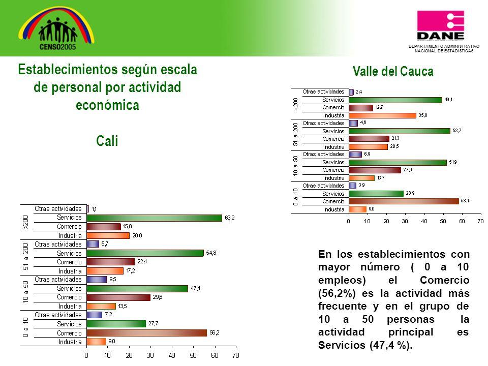 DEPARTAMENTO ADMINISTRATIVO NACIONAL DE ESTADISTICA5 Valle del Cauca En los establecimientos con mayor número ( 0 a 10 empleos) el Comercio (56,2%) es la actividad más frecuente y en el grupo de 10 a 50 personas la actividad principal es Servicios (47,4 %).