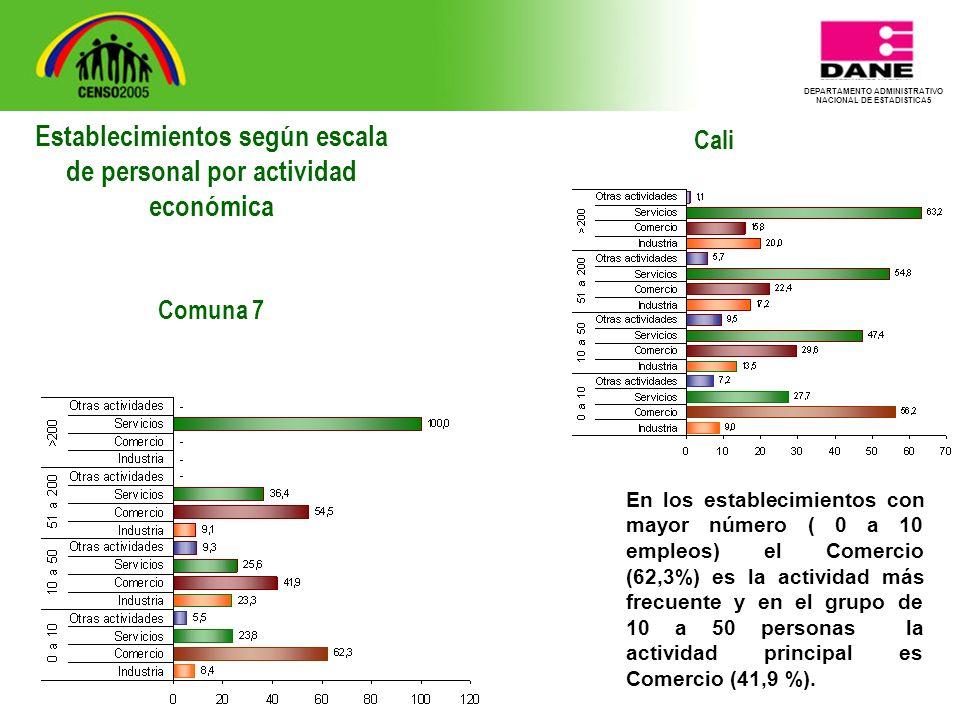 DEPARTAMENTO ADMINISTRATIVO NACIONAL DE ESTADISTICA5 Cali En los establecimientos con mayor número ( 0 a 10 empleos) el Comercio (62,3%) es la actividad más frecuente y en el grupo de 10 a 50 personas la actividad principal es Comercio (41,9 %).