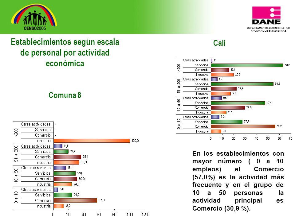 DEPARTAMENTO ADMINISTRATIVO NACIONAL DE ESTADISTICA5 Cali En los establecimientos con mayor número ( 0 a 10 empleos) el Comercio (57,0%) es la actividad más frecuente y en el grupo de 10 a 50 personas la actividad principal es Comercio (30,9 %).