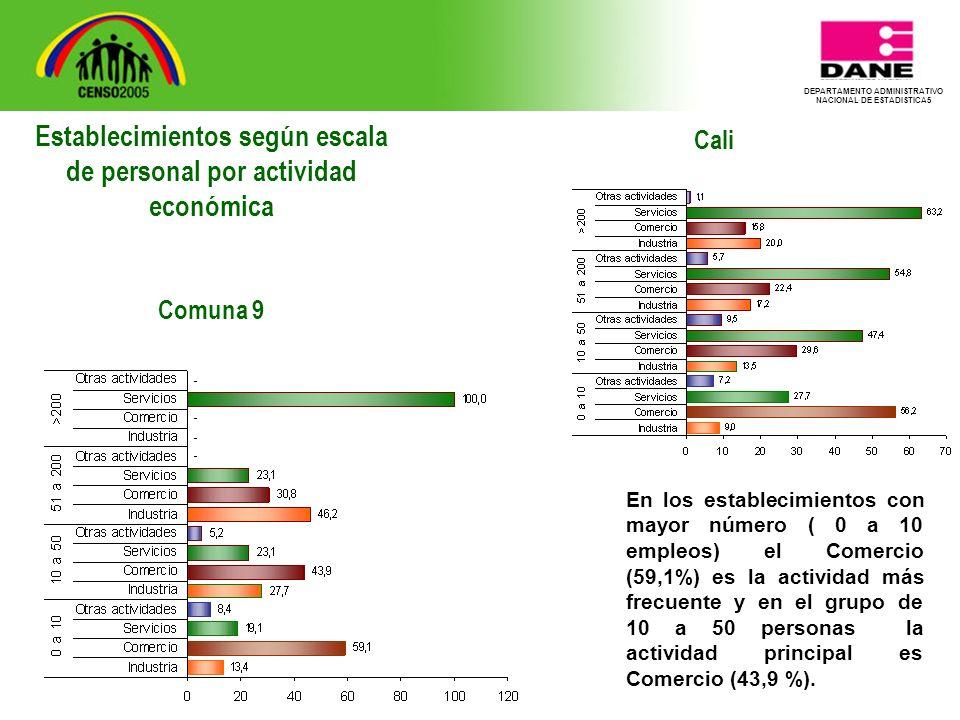 DEPARTAMENTO ADMINISTRATIVO NACIONAL DE ESTADISTICA5 Cali En los establecimientos con mayor número ( 0 a 10 empleos) el Comercio (59,1%) es la actividad más frecuente y en el grupo de 10 a 50 personas la actividad principal es Comercio (43,9 %).