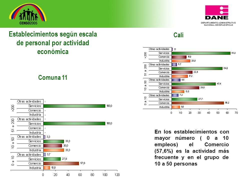 DEPARTAMENTO ADMINISTRATIVO NACIONAL DE ESTADISTICA5 Cali En los establecimientos con mayor número ( 0 a 10 empleos) el Comercio (57,6%) es la actividad más frecuente y en el grupo de 10 a 50 personas Establecimientos según escala de personal por actividad económica Comuna 11