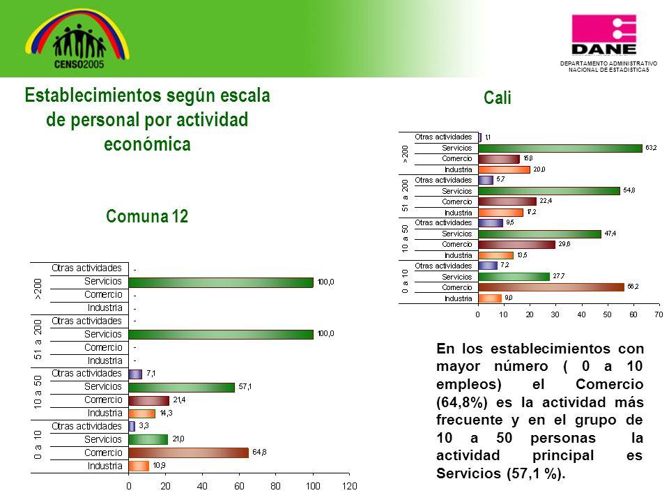 DEPARTAMENTO ADMINISTRATIVO NACIONAL DE ESTADISTICA5 Cali En los establecimientos con mayor número ( 0 a 10 empleos) el Comercio (64,8%) es la actividad más frecuente y en el grupo de 10 a 50 personas la actividad principal es Servicios (57,1 %).