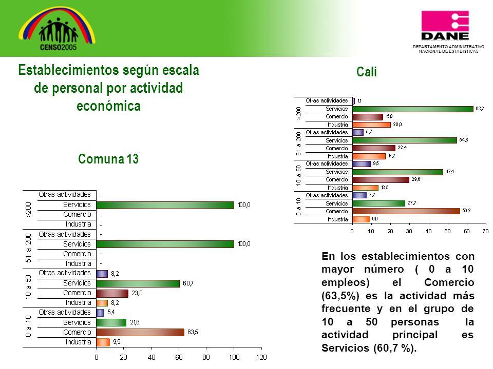 DEPARTAMENTO ADMINISTRATIVO NACIONAL DE ESTADISTICA5 Cali En los establecimientos con mayor número ( 0 a 10 empleos) el Comercio (63,5%) es la actividad más frecuente y en el grupo de 10 a 50 personas la actividad principal es Servicios (60,7 %).