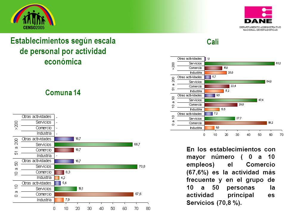 DEPARTAMENTO ADMINISTRATIVO NACIONAL DE ESTADISTICA5 Cali En los establecimientos con mayor número ( 0 a 10 empleos) el Comercio (67,6%) es la actividad más frecuente y en el grupo de 10 a 50 personas la actividad principal es Servicios (70,8 %).