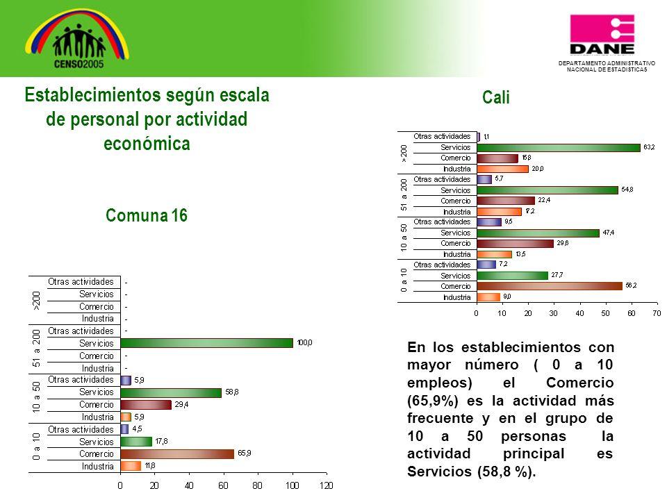 DEPARTAMENTO ADMINISTRATIVO NACIONAL DE ESTADISTICA5 Cali En los establecimientos con mayor número ( 0 a 10 empleos) el Comercio (65,9%) es la actividad más frecuente y en el grupo de 10 a 50 personas la actividad principal es Servicios (58,8 %).