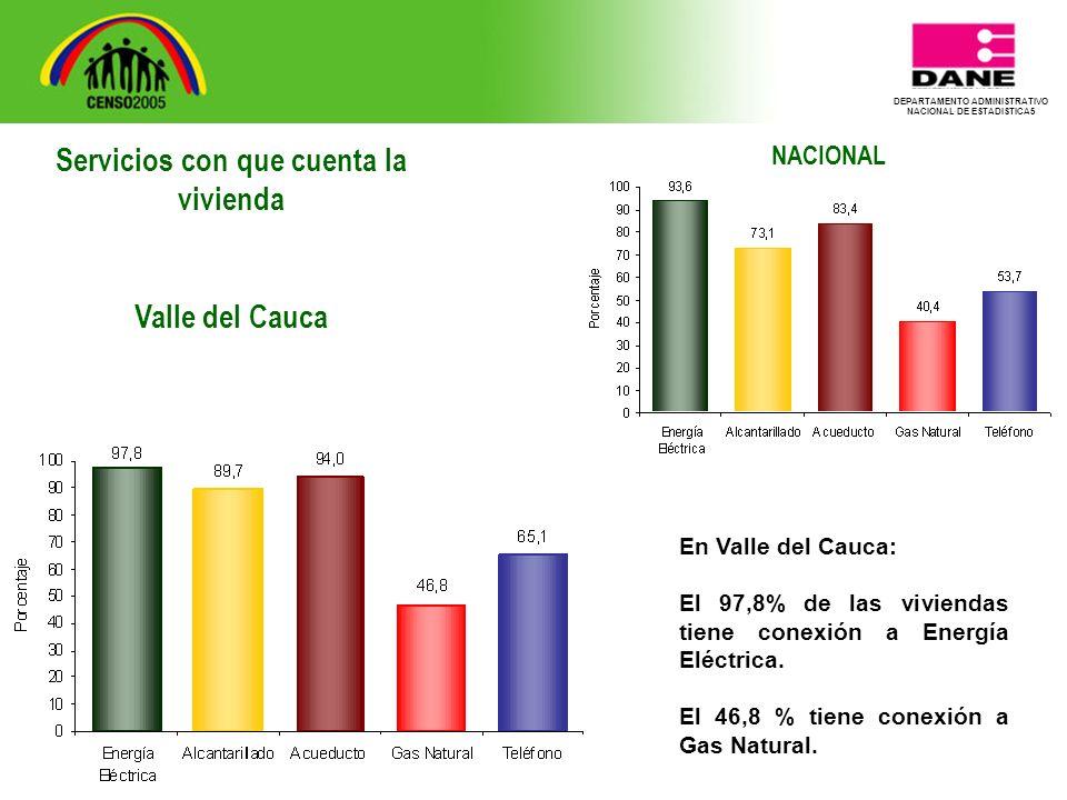 DEPARTAMENTO ADMINISTRATIVO NACIONAL DE ESTADISTICA5 NACIONAL En Valle del Cauca: El 97,8% de las viviendas tiene conexión a Energía Eléctrica.