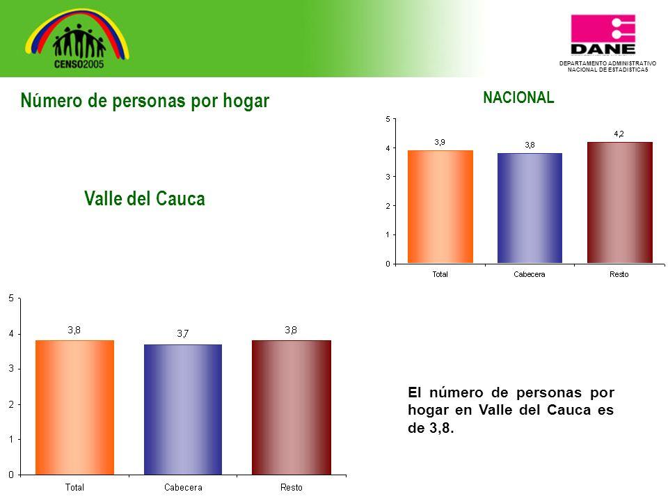 DEPARTAMENTO ADMINISTRATIVO NACIONAL DE ESTADISTICA5 NACIONAL El número de personas por hogar en Valle del Cauca es de 3,8.