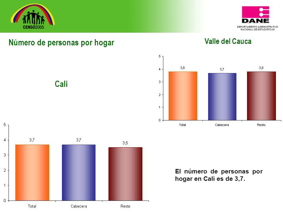 DEPARTAMENTO ADMINISTRATIVO NACIONAL DE ESTADISTICA5 Valle del Cauca El número de personas por hogar en Cali es de 3,7.