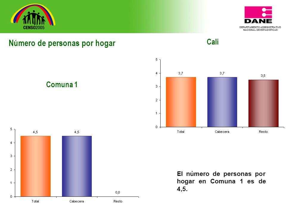DEPARTAMENTO ADMINISTRATIVO NACIONAL DE ESTADISTICA5 Cali El número de personas por hogar en Comuna 1 es de 4,5.