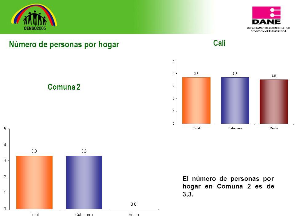 DEPARTAMENTO ADMINISTRATIVO NACIONAL DE ESTADISTICA5 Cali El número de personas por hogar en Comuna 2 es de 3,3.