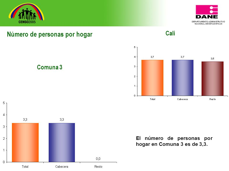 DEPARTAMENTO ADMINISTRATIVO NACIONAL DE ESTADISTICA5 Cali El número de personas por hogar en Comuna 3 es de 3,3.