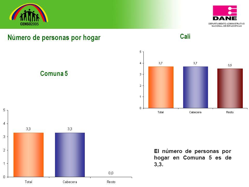 DEPARTAMENTO ADMINISTRATIVO NACIONAL DE ESTADISTICA5 Cali El número de personas por hogar en Comuna 5 es de 3,3.