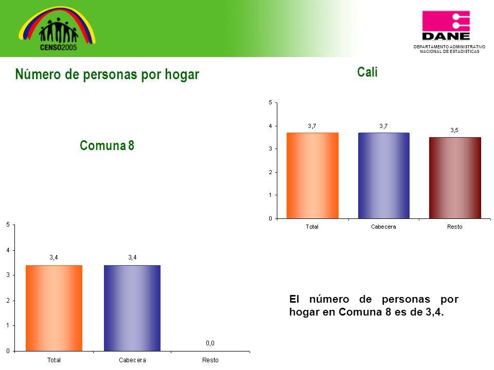 DEPARTAMENTO ADMINISTRATIVO NACIONAL DE ESTADISTICA5 Cali El número de personas por hogar en Comuna 8 es de 3,4.