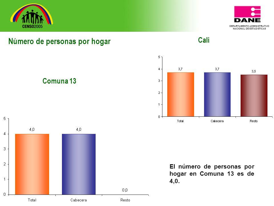 DEPARTAMENTO ADMINISTRATIVO NACIONAL DE ESTADISTICA5 Cali El número de personas por hogar en Comuna 13 es de 4,0.