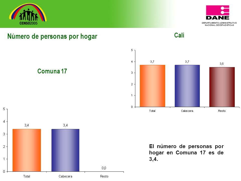DEPARTAMENTO ADMINISTRATIVO NACIONAL DE ESTADISTICA5 Cali El número de personas por hogar en Comuna 17 es de 3,4.