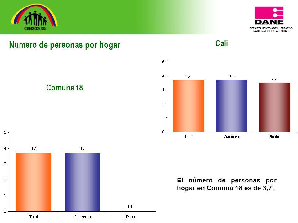 DEPARTAMENTO ADMINISTRATIVO NACIONAL DE ESTADISTICA5 Cali El número de personas por hogar en Comuna 18 es de 3,7.