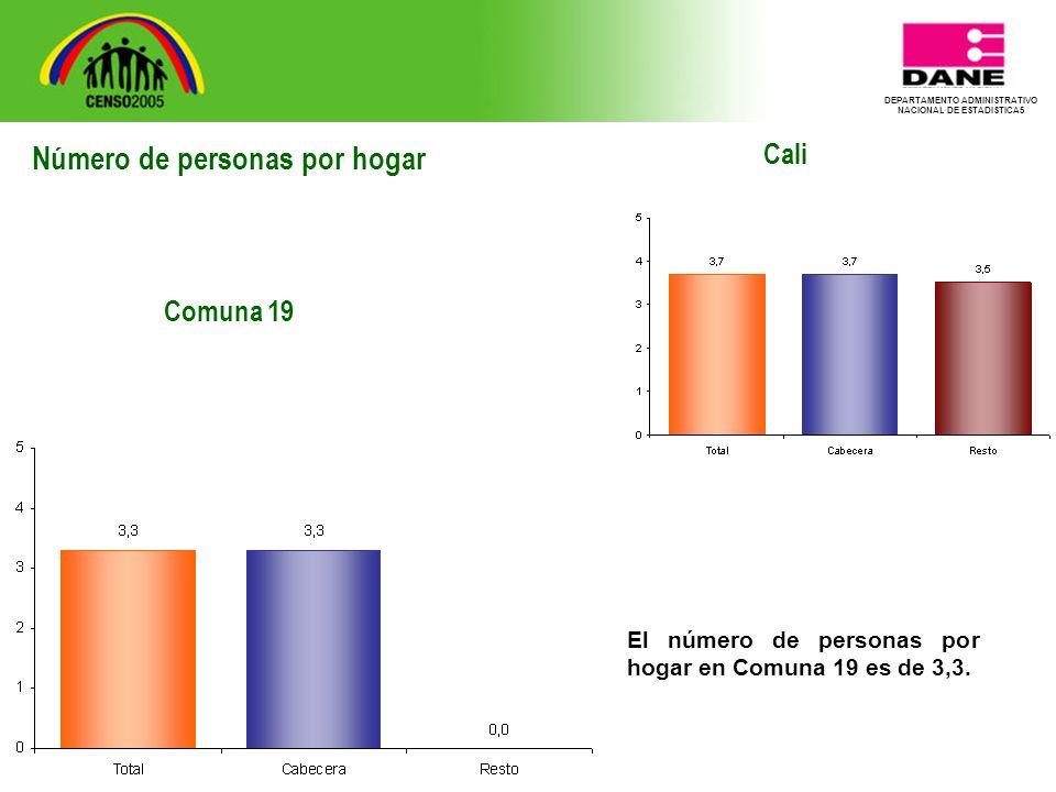 DEPARTAMENTO ADMINISTRATIVO NACIONAL DE ESTADISTICA5 Cali El número de personas por hogar en Comuna 19 es de 3,3.