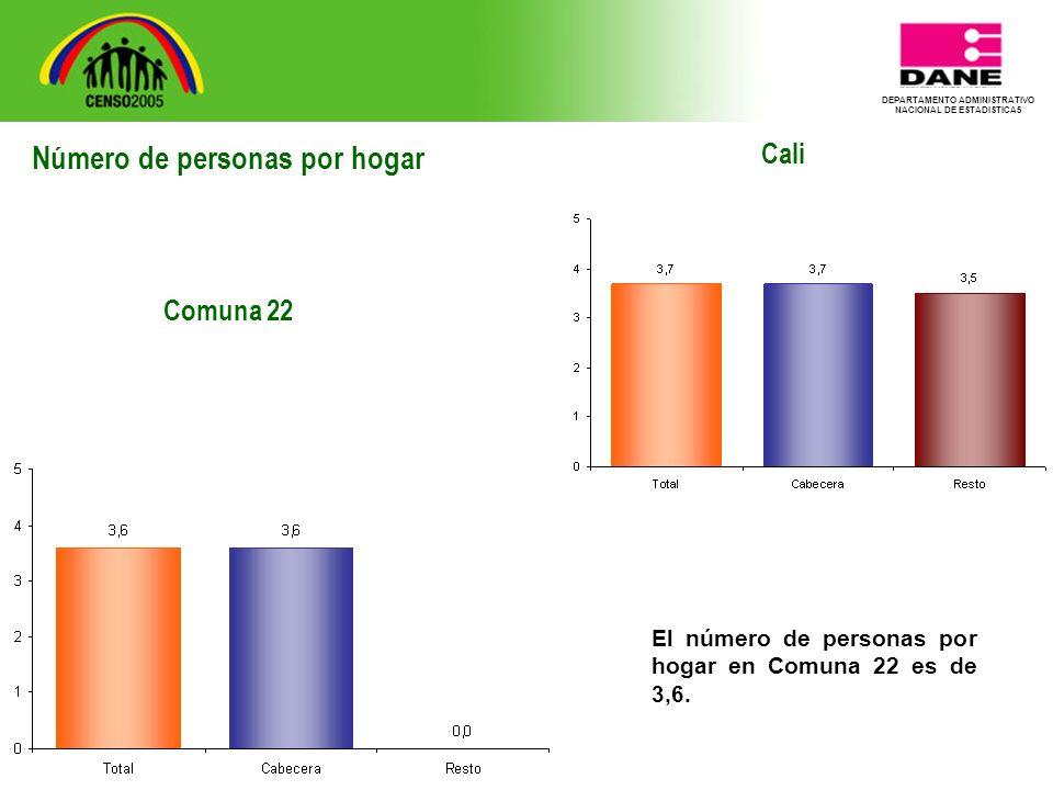 DEPARTAMENTO ADMINISTRATIVO NACIONAL DE ESTADISTICA5 Cali El número de personas por hogar en Comuna 22 es de 3,6.