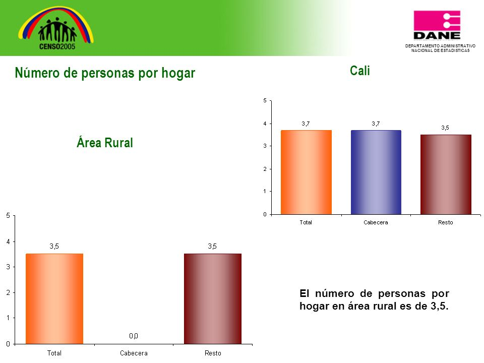 DEPARTAMENTO ADMINISTRATIVO NACIONAL DE ESTADISTICA5 Cali El número de personas por hogar en área rural es de 3,5.