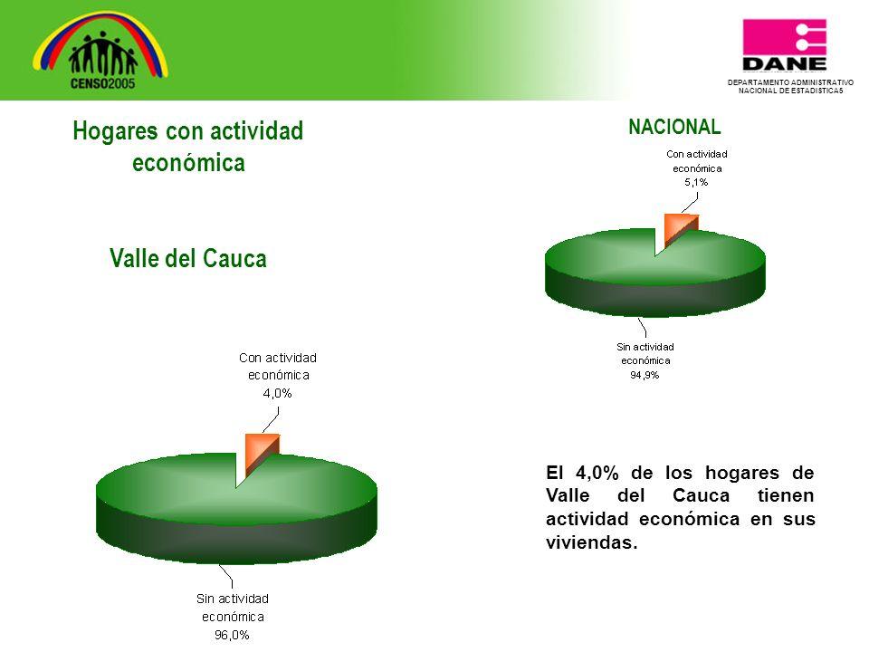 DEPARTAMENTO ADMINISTRATIVO NACIONAL DE ESTADISTICA5 NACIONAL El 4,0% de los hogares de Valle del Cauca tienen actividad económica en sus viviendas.