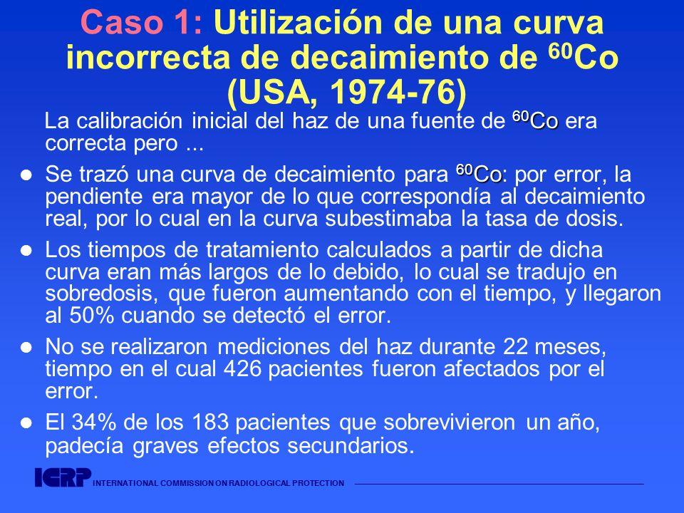 INTERNATIONAL COMMISSION ON RADIOLOGICAL PROTECTION Caso 2: Conocimiento insuficiente de un sistema de planificación de tratamiento y verificaciones incompletas (TPS) (RU, 1982-90) En un hospital, la mayoría de los tratamientos se efectuaban a una Distancia de la Fuente a la superficie (SSD) del paciente de 100 cm Para tratamientos con una SSD distinta a la estándar (100 cm), los técnicos solían efectuar las correcciones correspondientes a cada distancia.