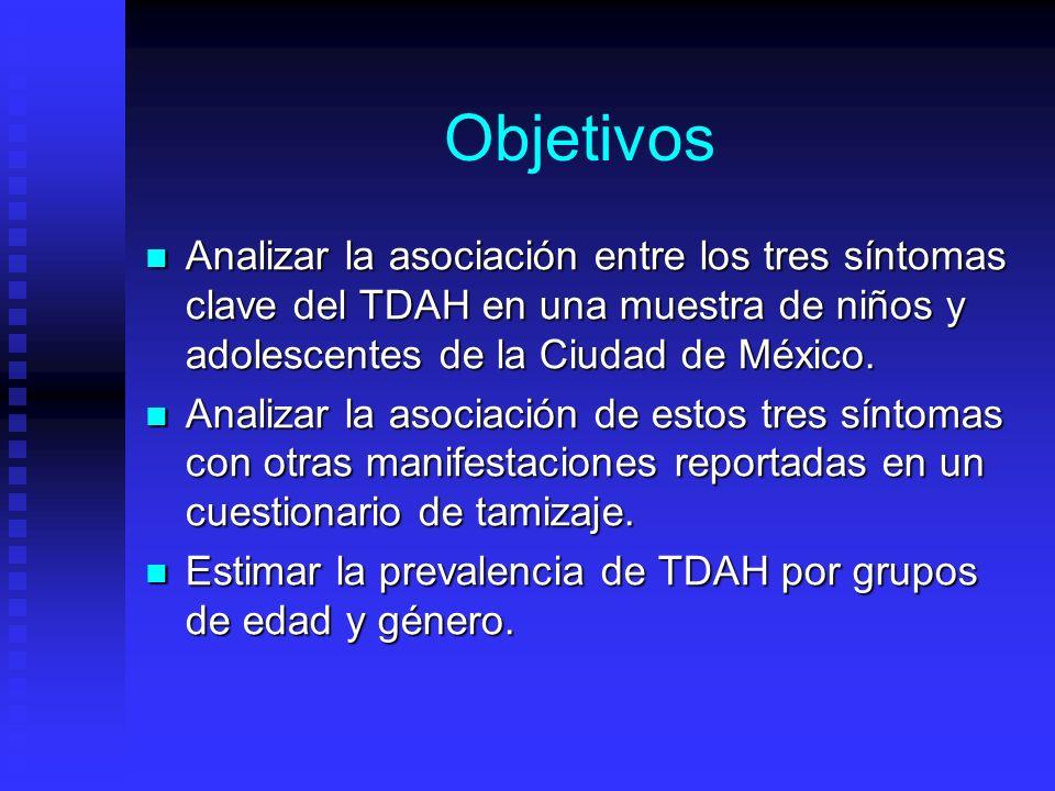 Objetivos Analizar la asociación entre los tres síntomas clave del TDAH en una muestra de niños y adolescentes de la Ciudad de México. Analizar la aso