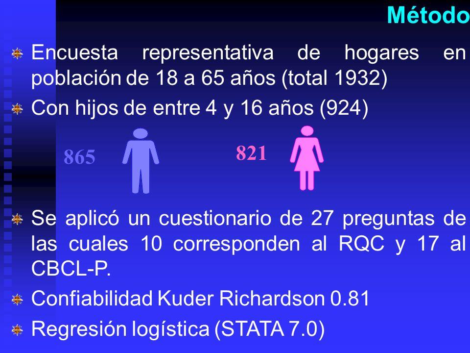 Método Encuesta representativa de hogares en población de 18 a 65 años (total 1932) Con hijos de entre 4 y 16 años (924) Se aplicó un cuestionario de