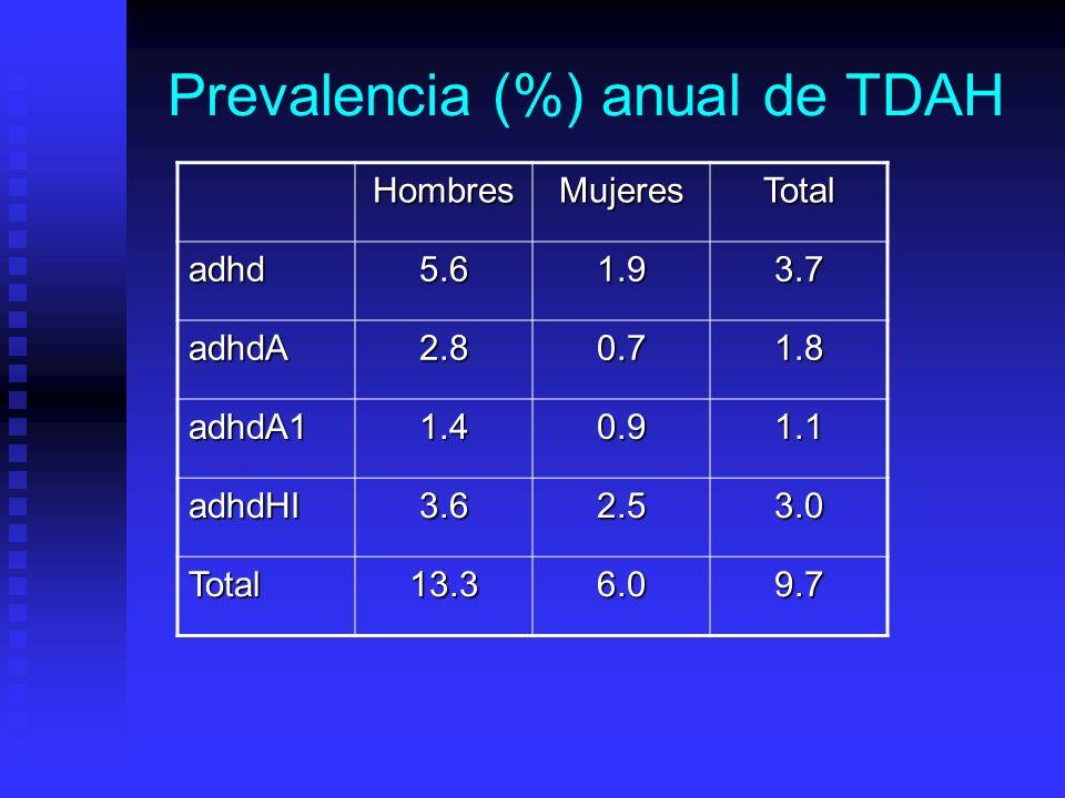 Prevalencia (%) anual de TDAH HombresMujeresTotal adhd5.61.93.7 adhdA2.80.71.8 adhdA11.40.91.1 adhdHI3.62.53.0 Total13.36.09.7
