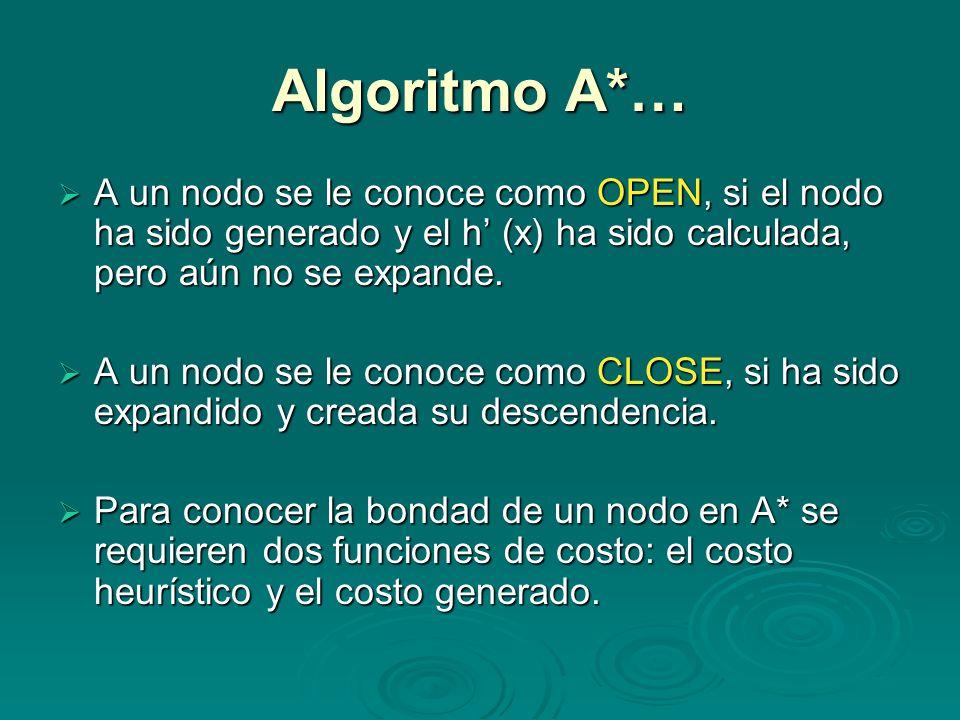 Algoritmo A*… A un nodo se le conoce como OPEN, si el nodo ha sido generado y el h (x) ha sido calculada, pero aún no se expande. A un nodo se le cono