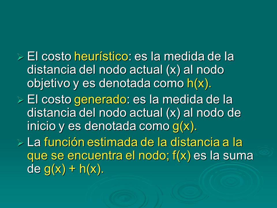 El costo heurístico: es la medida de la distancia del nodo actual (x) al nodo objetivo y es denotada como h(x). El costo heurístico: es la medida de l