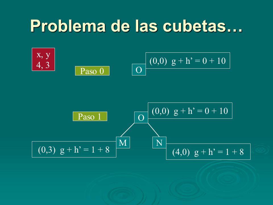 Problema de las cubetas… O Paso 0 (0,0) g + h = 0 + 10 Paso 1 M N O (0,0) g + h = 0 + 10 (4,0) g + h = 1 + 8 (0,3) g + h = 1 + 8 x, y 4, 3
