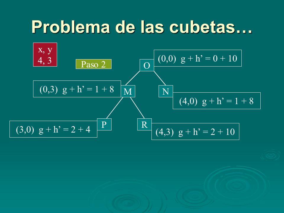 Problema de las cubetas… Paso 2 M N O (0,0) g + h = 0 + 10 (4,0) g + h = 1 + 8 (0,3) g + h = 1 + 8 PR (3,0) g + h = 2 + 4 (4,3) g + h = 2 + 10 x, y 4,