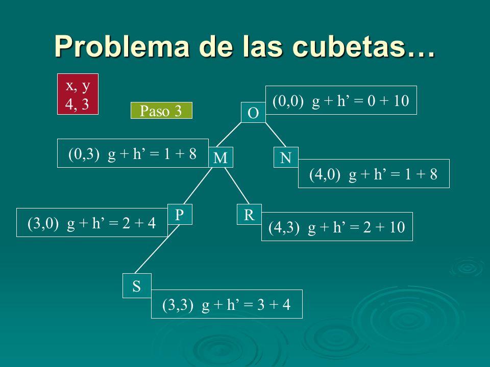 Problema de las cubetas… Paso 3 M N O (0,0) g + h = 0 + 10 (4,0) g + h = 1 + 8 (0,3) g + h = 1 + 8 PR (3,0) g + h = 2 + 4 (4,3) g + h = 2 + 10 x, y 4,