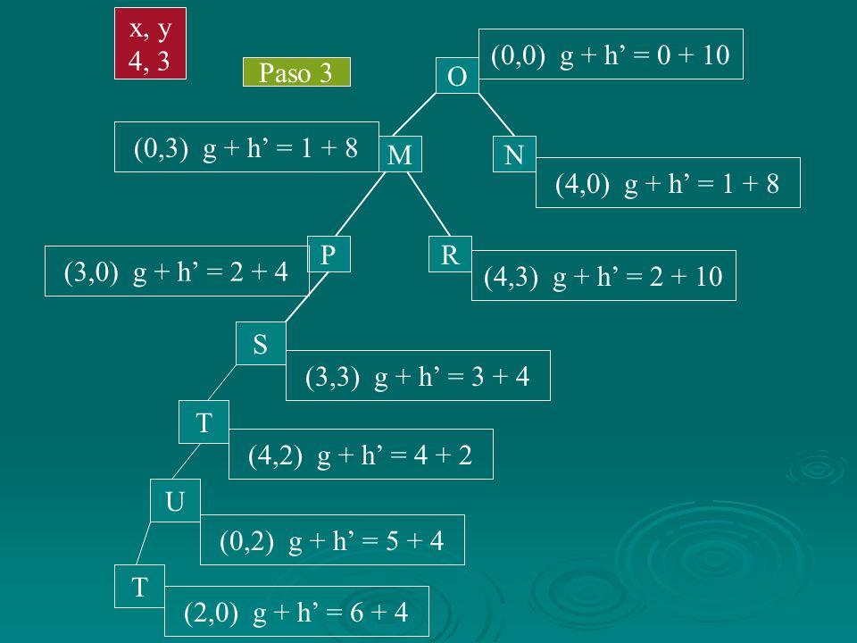 Paso 3 M N O (0,0) g + h = 0 + 10 (4,0) g + h = 1 + 8 (0,3) g + h = 1 + 8 PR (3,0) g + h = 2 + 4 (4,3) g + h = 2 + 10 x, y 4, 3 S (3,3) g + h = 3 + 4