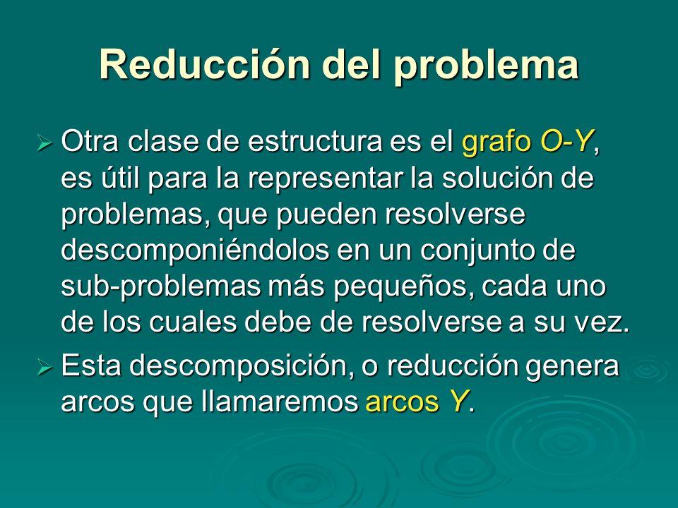 Reducción del problema Otra clase de estructura es el grafo O-Y, es útil para la representar la solución de problemas, que pueden resolverse descompon
