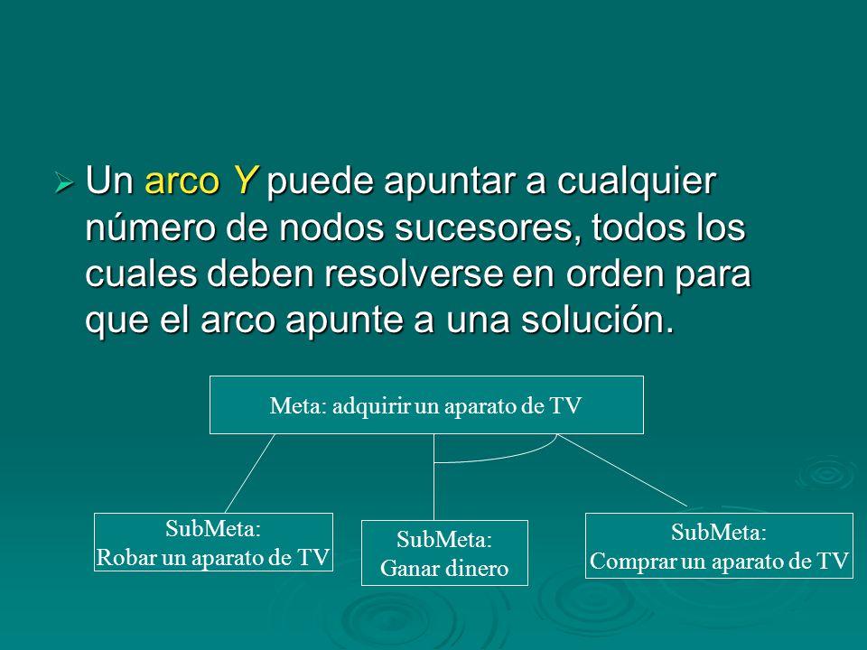 Un arco Y puede apuntar a cualquier número de nodos sucesores, todos los cuales deben resolverse en orden para que el arco apunte a una solución. Un a