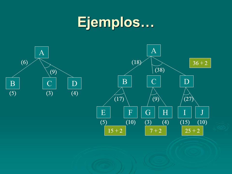 Ejemplos… JIHGFE A BCD A BCD (9) (4)(3)(5) (38) (17)(9)(27) (5)(10)(3)(4)(15)(10) 36 + 2 25 + 27 + 215 + 2 (6)(18)
