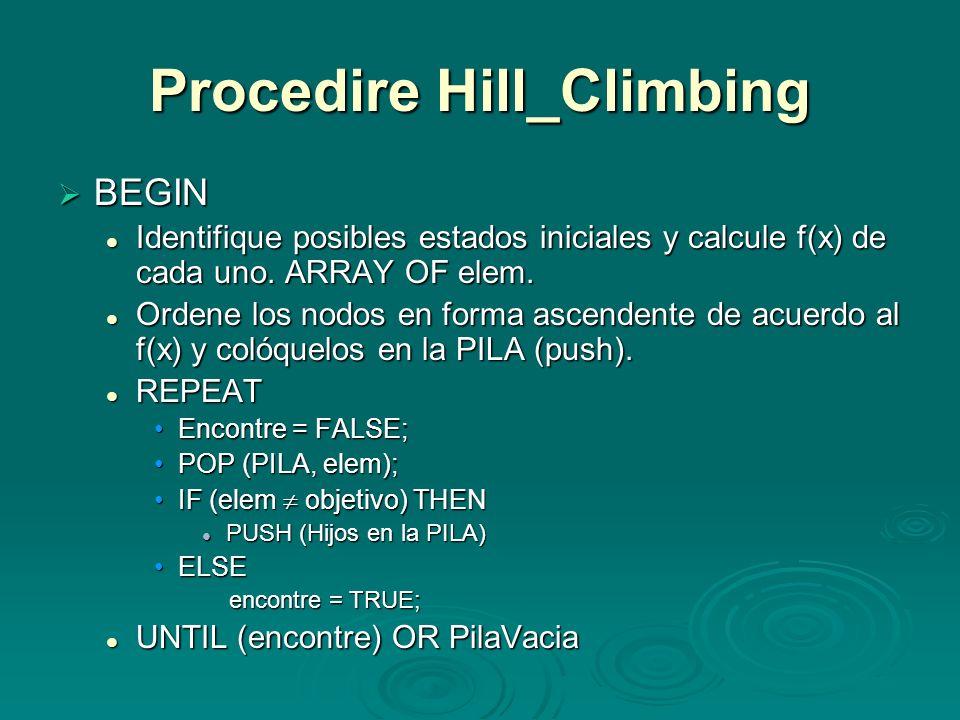 Procedire Hill_Climbing BEGIN BEGIN Identifique posibles estados iniciales y calcule f(x) de cada uno. ARRAY OF elem. Identifique posibles estados ini