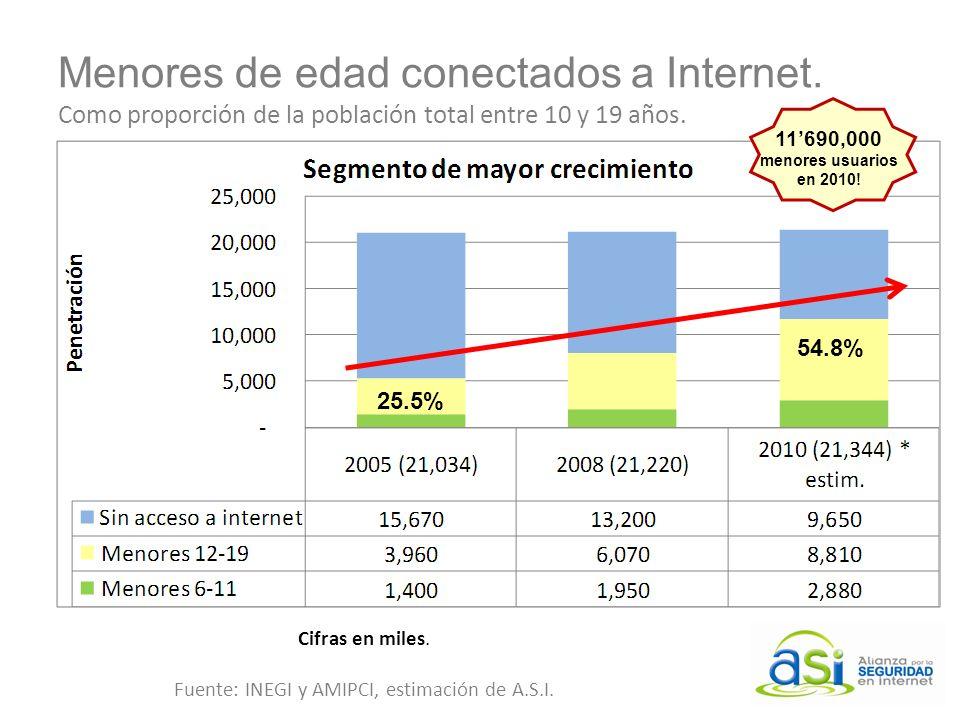 Menores de edad conectados a Internet. Como proporción de la población total entre 10 y 19 años. 54.8% 25.5% Cifras en miles. Fuente: INEGI y AMIPCI,