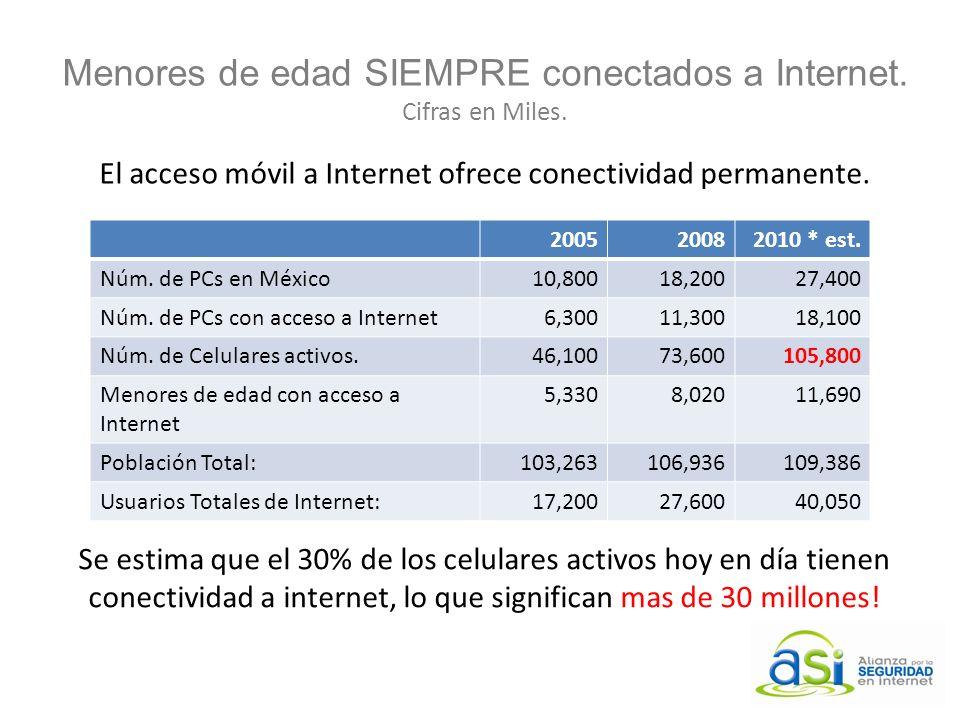 Menores de edad SIEMPRE conectados a Internet. Cifras en Miles. 200520082010 * est. Núm. de PCs en México10,80018,20027,400 Núm. de PCs con acceso a I