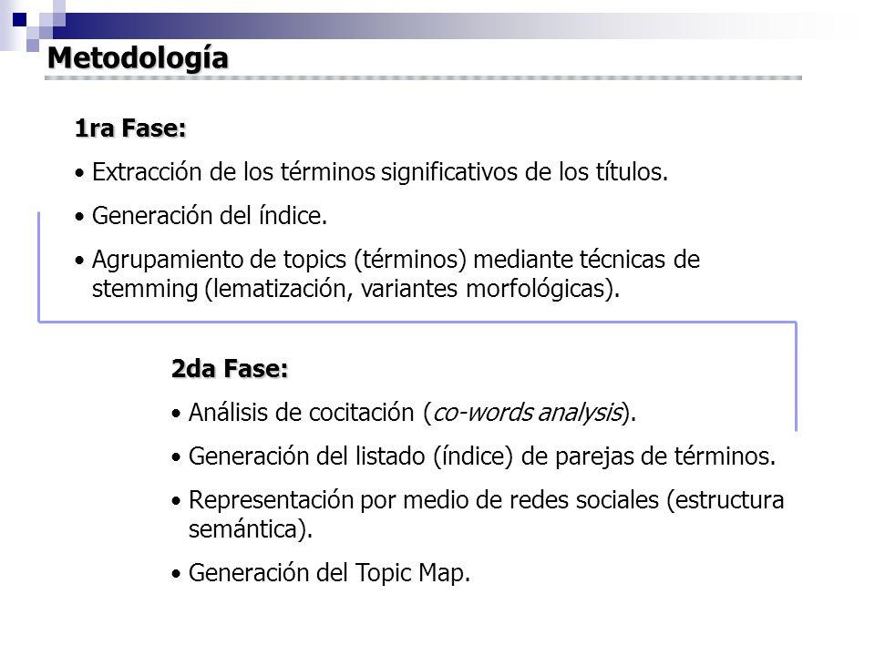 Metodología 1ra Fase: Extracción de los términos significativos de los títulos. Generación del índice. Agrupamiento de topics (términos) mediante técn