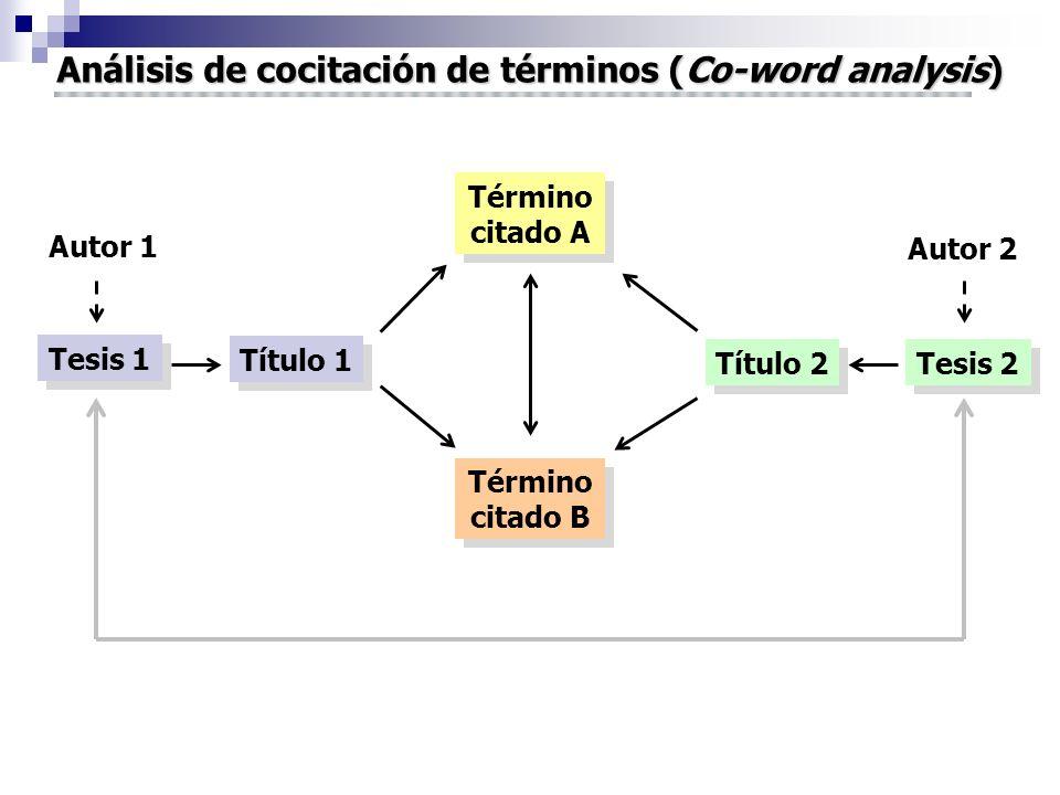 Análisis de cocitación de términos (Co-word analysis) Tesis 1 Término citado A Título 1 Título 2 Tesis 2 Término citado B Autor 1 Autor 2